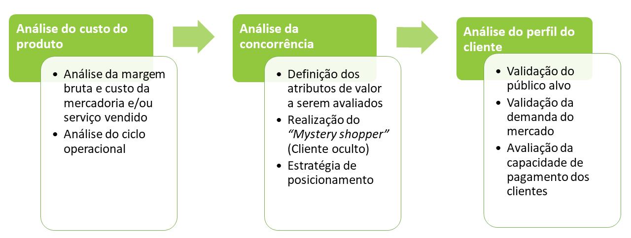 consultoria_financeira_formacao_do_preco