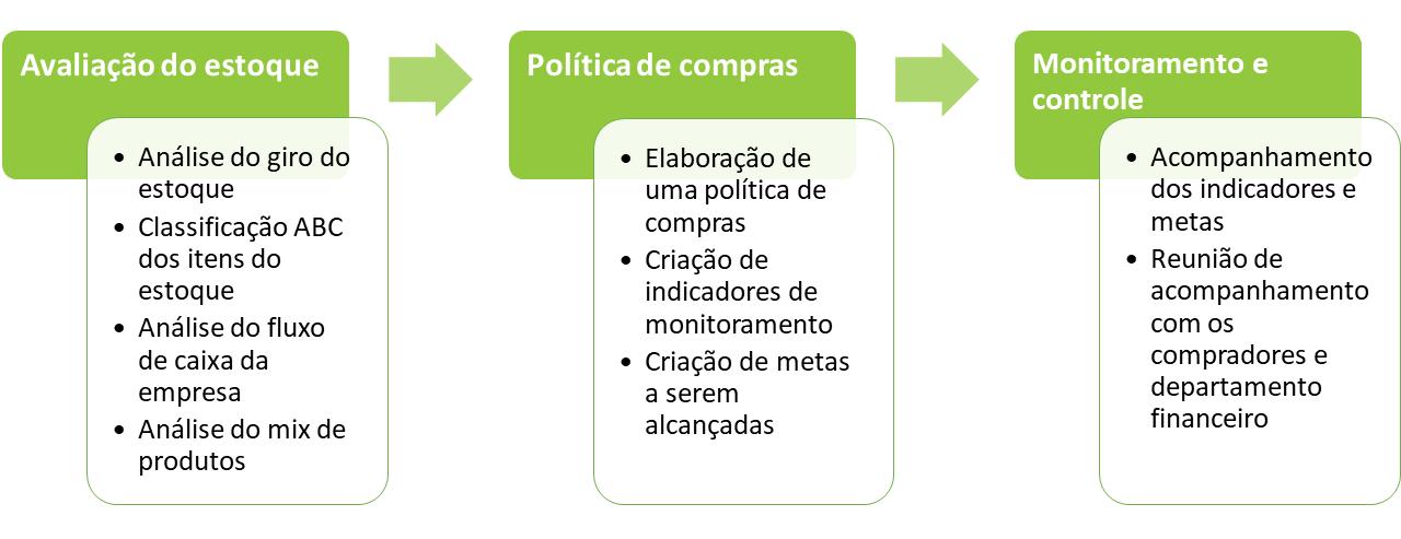 consultoria_financeira_gestao_de_compras