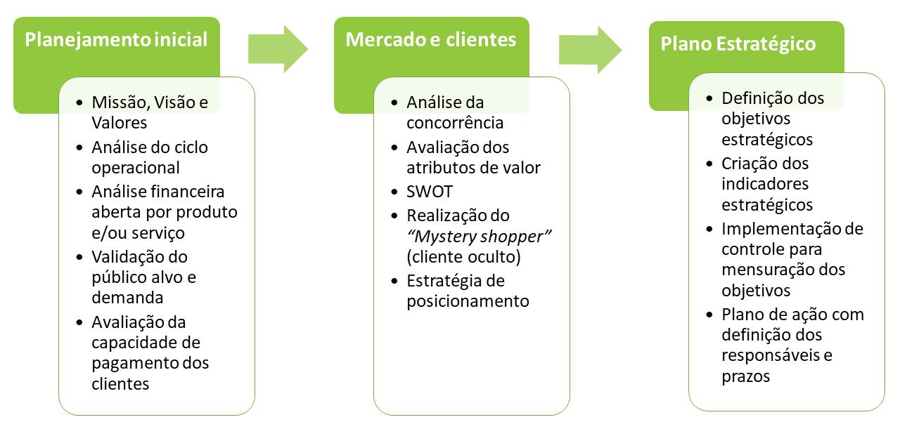 consultoria_planejamento_planejamento_estrategico