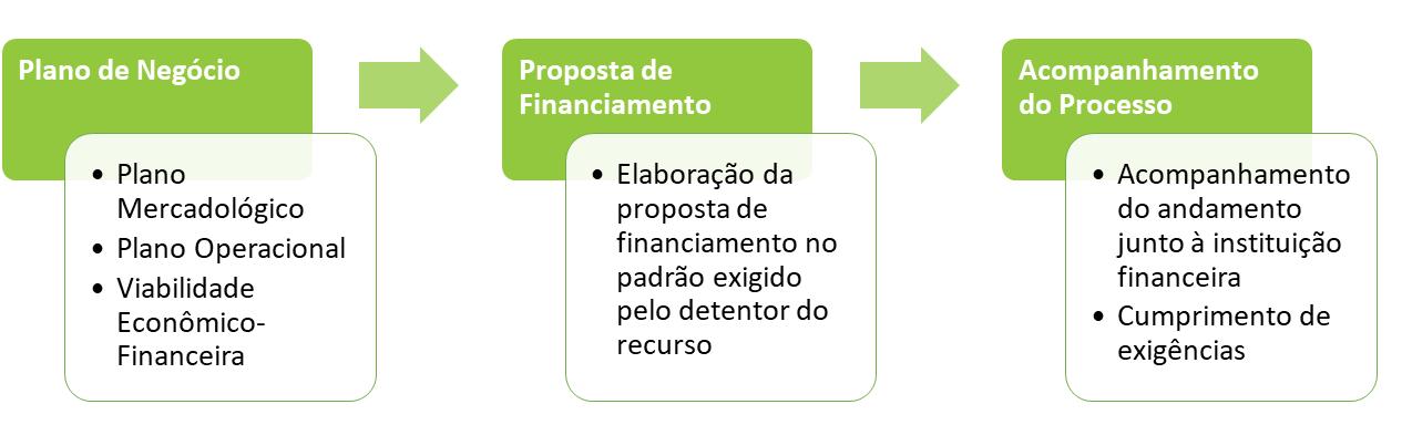 consultoria_planejamento_projeto_de_viabilidade_financeira