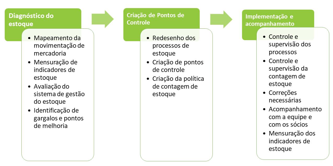 consultoria_processos_gestao_do_estoque