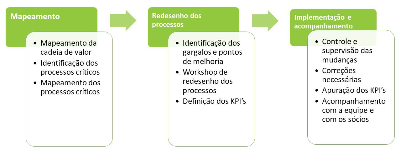 consultoria_processos_mapeamento_e_redesenho_de_processos