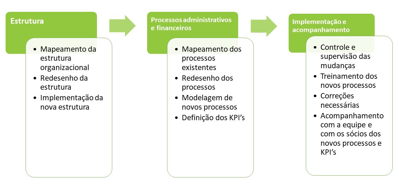 consultoria_processos_reestruturacao_administrativa